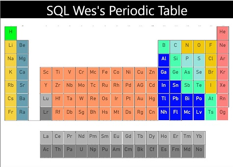 The SQL Wes Periodic Table of Elements
